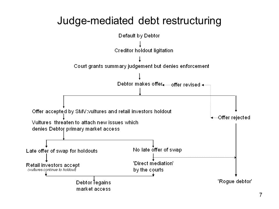 7 Judge-mediated debt restructuring