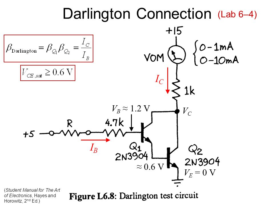 Darlington Connection (Student Manual for The Art of Electronics, Hayes and Horowitz, 2 nd Ed.) VCVC V E = 0 V V B ≈ 1.2 V ≈ 0.6 V (Lab 6–4) ICIC IBIB