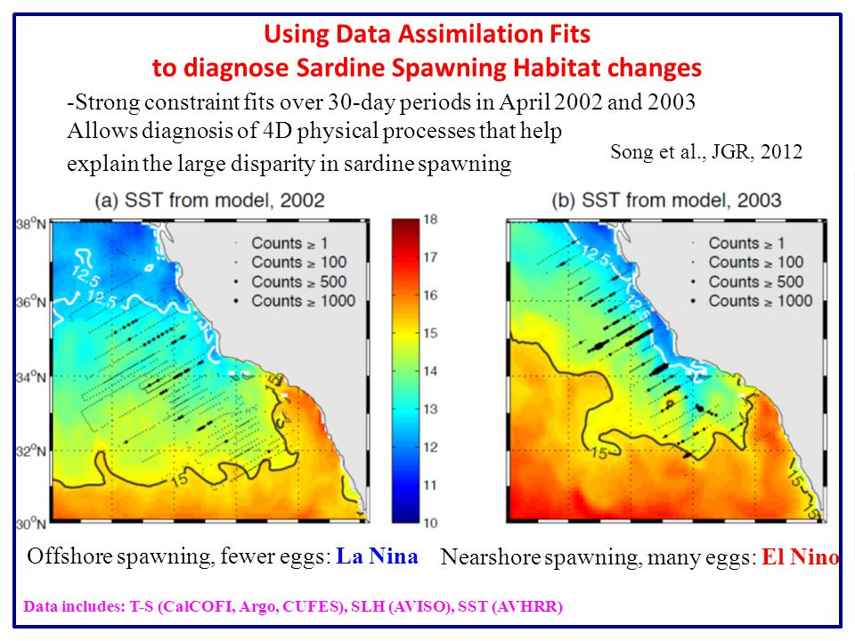 Using Data Assimilation Fits to diagnose Sardine Spawning Habitat changes -Strong constraint fits over 30-day periods in April 2002 and 2003 Allows diagnosis of 4D physical processes that help explain the large disparity in sardine spawning Nearshore spawning, many eggs: El Nino Song et al., JGR, 2012 Offshore spawning, fewer eggs: La Nina Data includes: T-S (CalCOFI, Argo, CUFES), SLH (AVISO), SST (AVHRR)