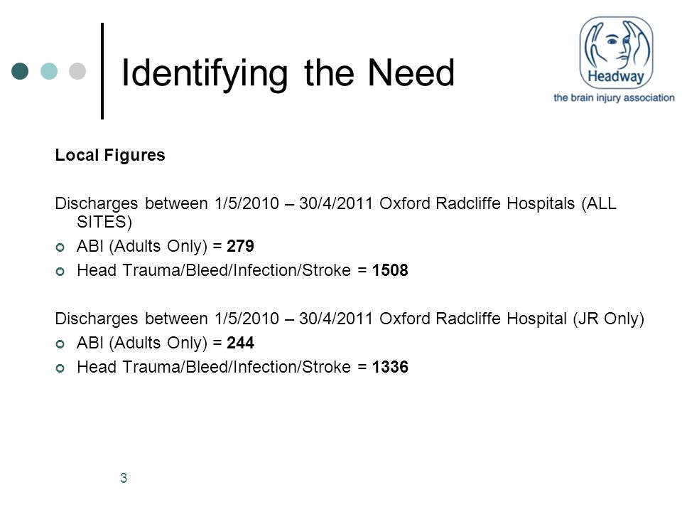 3 Identifying the Need Local Figures Discharges between 1/5/2010 – 30/4/2011 Oxford Radcliffe Hospitals (ALL SITES) ABI (Adults Only) = 279 Head Traum
