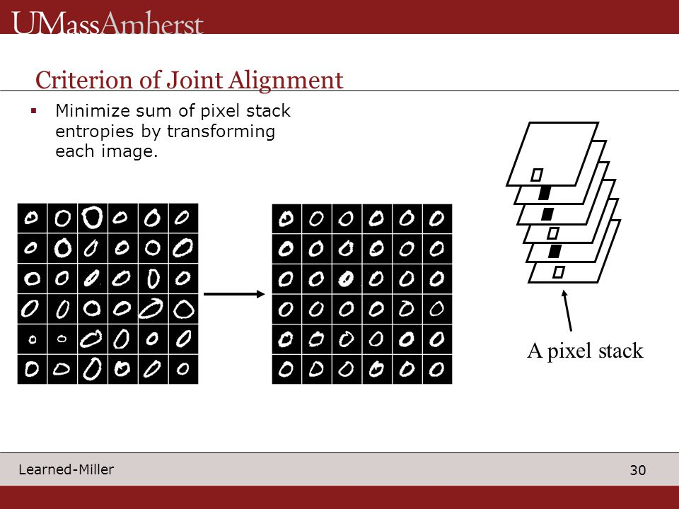 30 Learned-Miller Criterion of Joint Alignment  Minimize sum of pixel stack entropies by transforming each image.