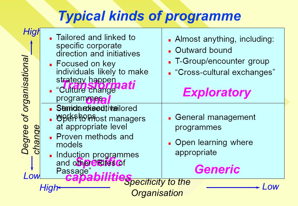 Typical kinds of programme Degree of organisational change Specificity to the Organisation Low High Transformati onal Exploratory Specific capabilities Generic Tailored and linked to specific corporate direction and initiatives Focused on key individuals likely to make strategy happen Culture change programmes Senior executive workshops Almost anything, including: Outward bound T-Group/encounter group Cross-cultural exchanges Standardised, tailored Open to most managers at appropriate level Proven methods and models Induction programmes and other Rites of Passage General management programmes Open learning where appropriate