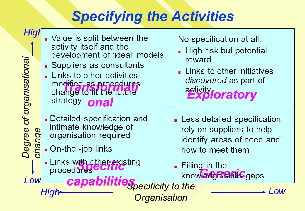 Specifying the Activities Degree of organisational change Specificity to the Organisation Low High Transformati onal Exploratory Specific capabilities Generic Value is split between the activity itself and the development of 'ideal' models Suppliers as consultants Links to other activities modified as procedures change to fit the future strategy No specification at all: High risk but potential reward Links to other initiatives discovered as part of activity Detailed specification and intimate knowledge of organisation required On-the -job links Links with other existing procedures Less detailed specification - rely on suppliers to help identify areas of need and how to meet them Filling in the knowledge/skills gaps