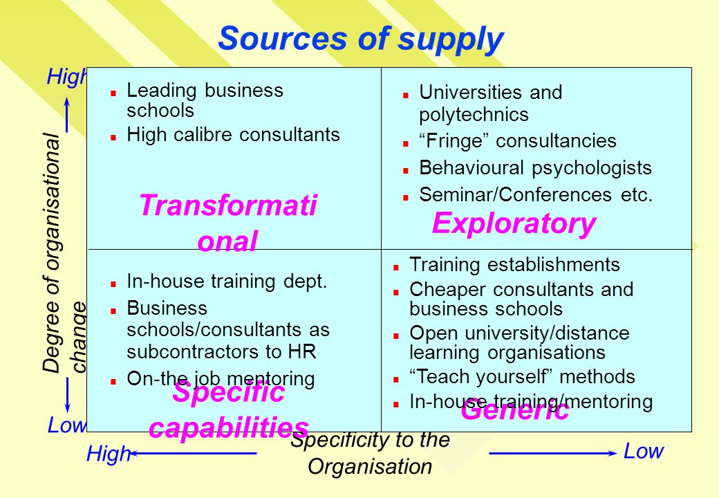Sources of supply Degree of organisational change Specificity to the Organisation Low High Transformati onal Exploratory Specific capabilities Generic Leading business schools High calibre consultants Universities and polytechnics Fringe consultancies Behavioural psychologists Seminar/Conferences etc.