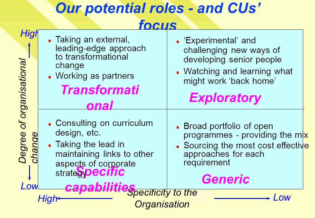 Our potential roles - and CUs' focus Degree of organisational change Specificity to the Organisation Low High Transformati onal Exploratory Specific capabilities Generic Taking an external, leading-edge approach to transformational change Working as partners 'Experimental' and challenging new ways of developing senior people Watching and learning what might work 'back home' Consulting on curriculum design, etc.