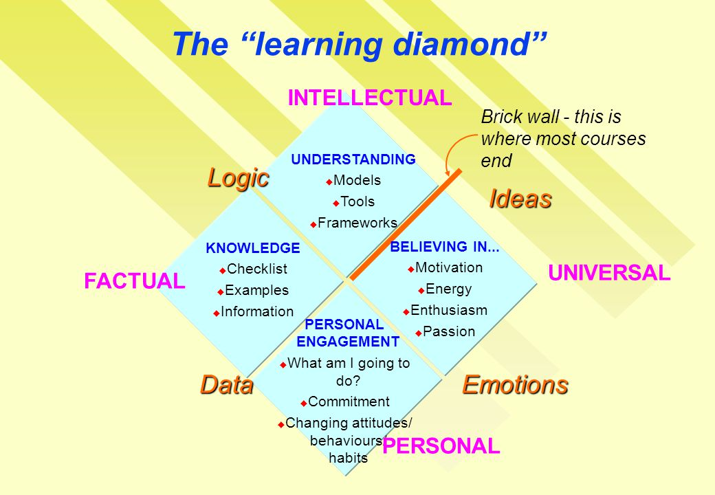 The learning diamond UNDERSTANDING  Models  Tools  Frameworks INTELLECTUAL PERSONAL ENGAGEMENT  What am I going to do.