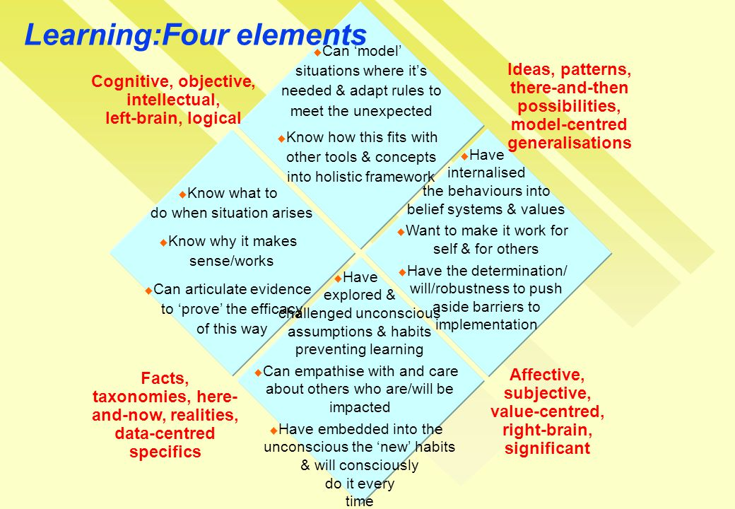 Learning:Four elements  Can 'model' situations where it's needed & adapt rules to meet the unexpected  Know how this fits with other tools & concepts into holistic framework  Have internalised the behaviours into belief systems & values  Want to make it work for self & for others  Have the determination/ will/robustness to push aside barriers to implementation  Know what to do when situation arises  Know why it makes sense/works  Can articulate evidence to 'prove' the efficacy of this way  Have explored & challenged unconscious assumptions & habits preventing learning  Can empathise with and care about others who are/will be impacted  Have embedded into the unconscious the 'new' habits & will consciously do it every time Ideas, patterns, there-and-then possibilities, model-centred generalisations Affective, subjective, value-centred, right-brain, significant Cognitive, objective, intellectual, left-brain, logical Facts, taxonomies, here- and-now, realities, data-centred specifics