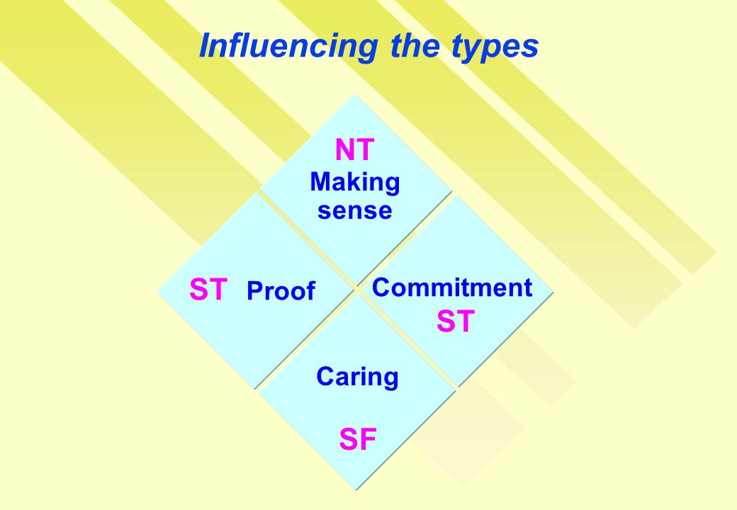 Influencing the types NT Making sense ST Proof Commitment ST Caring SF