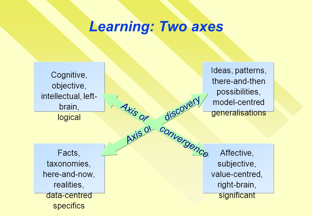 Learning: Two axes Ideas, patterns, there-and-then possibilities, model-centred generalisations Facts, taxonomies, here-and-now, realities, data-centred specifics Axis of discovery Affective, subjective, value-centred, right-brain, significant Cognitive, objective, intellectual, left- brain, logical Axis of convergence
