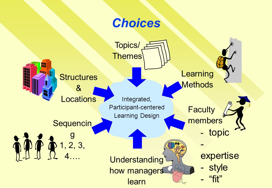 Choices Integrated, Participant-centered Learning Design Structures & Locations Topics/ Themes Learning Methods Faculty members - topic - expertise - style - fit Sequencin g 1, 2, 3, 4….
