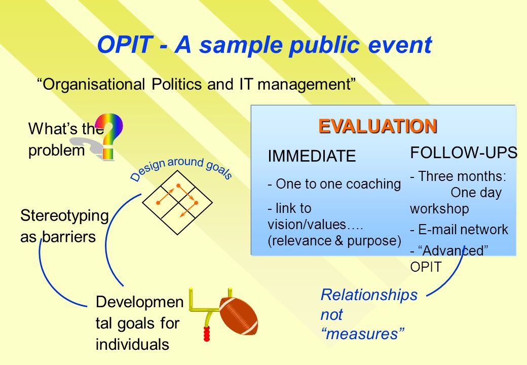 OPIT - A sample public event Organisational Politics and IT management IMMEDIATE - One to one coaching - link to vision/values….