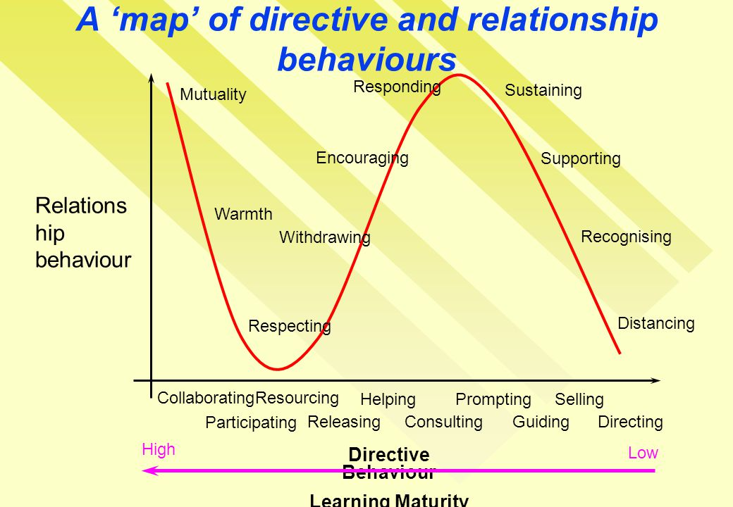 A 'map' of directive and relationship behaviours Relations hip behaviour Directive Behaviour Learning Maturity Mutuality Warmth Respecting Withdrawing Encouraging Responding Recognising Supporting Sustaining Distancing CollaboratingResourcing HelpingPromptingSelling DirectingGuidingConsultingReleasing Participating High Low