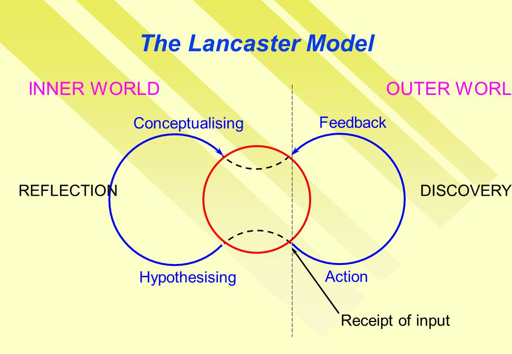 The Lancaster Model Conceptualising Hypothesising Feedback Action REFLECTIONDISCOVERY Receipt of input INNER WORLDOUTER WORLD