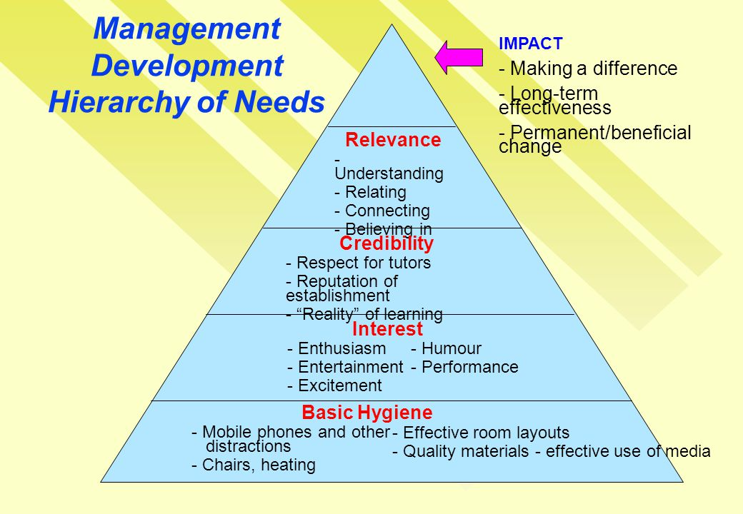Management Development Hierarchy of Needs Relevance - Understanding - Relating - Connecting - Believing in Credibility - Respect for tutors - Reputation of establishment - Reality of learning Interest - Enthusiasm - Entertainment - Excitement - Humour - Performance Basic Hygiene - Mobile phones and other distractions - Chairs, heating - Effective room layouts - Quality materials - effective use of media IMPACT - Making a difference - Long-term effectiveness - Permanent/beneficial change