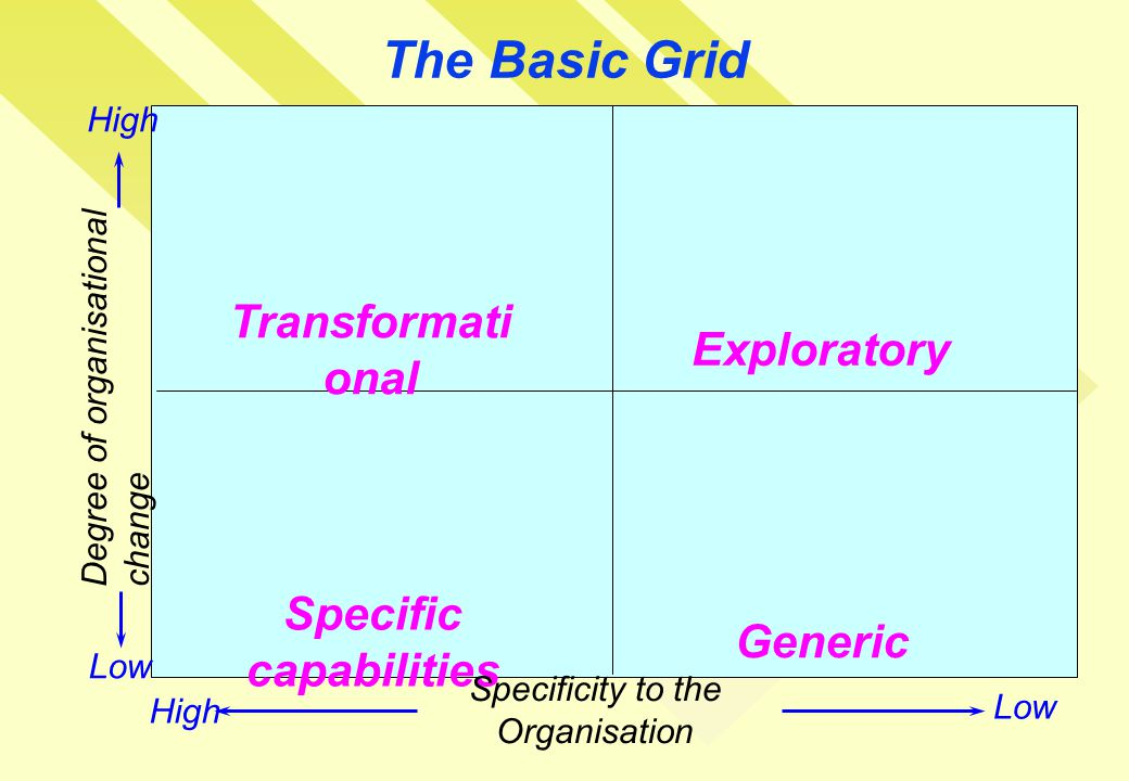 The Basic Grid Transformati onal Exploratory Specific capabilities Generic Degree of organisational change Specificity to the Organisation Low High