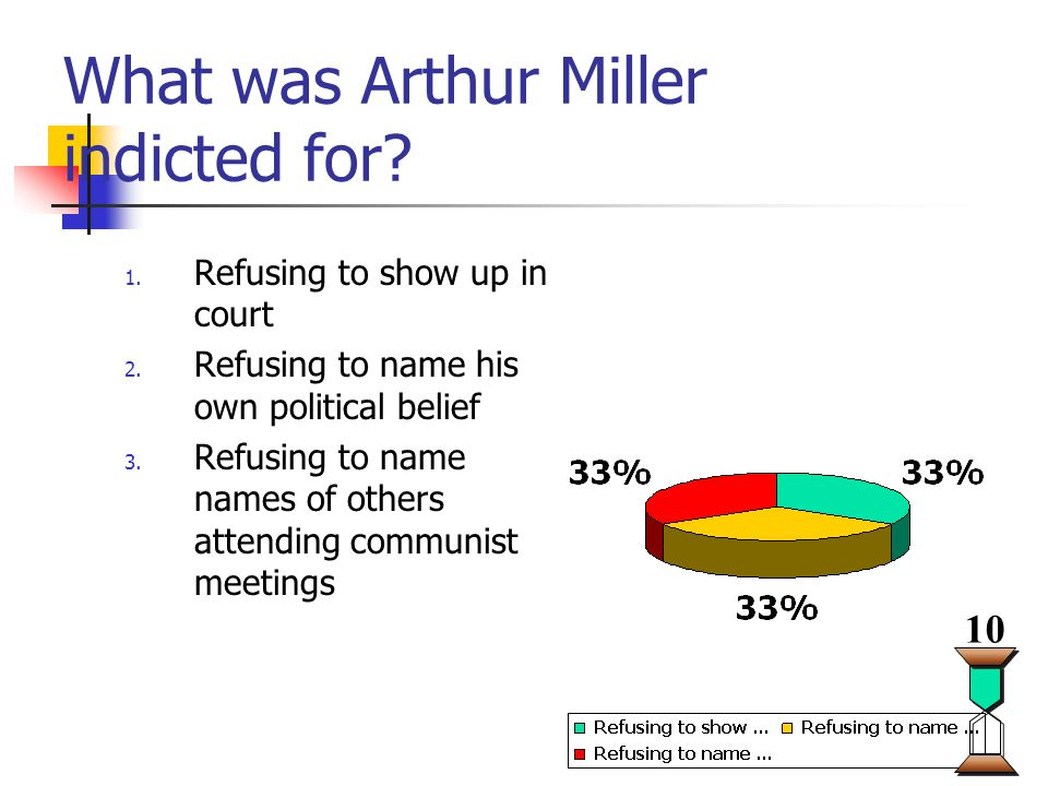 What was Arthur Miller indicted for. 1. Refusing to show up in court 2.