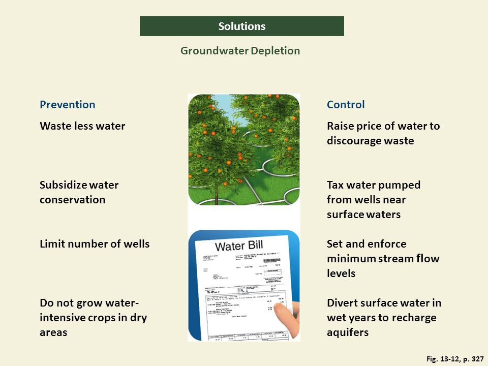 Solutions Groundwater Depletion PreventionControl Waste less waterRaise price of water to discourage waste Tax water pumped from wells near surface wa