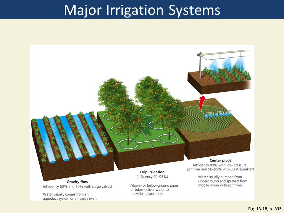 Major Irrigation Systems Fig. 13-18, p. 335