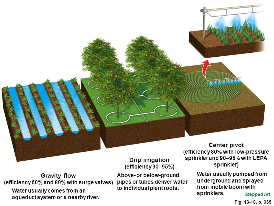 Stepped Art Gravity flow (efficiency 60% and 80% with surge valves) Water usually comes from an aqueduct system or a nearby river. Drip irrigation (ef