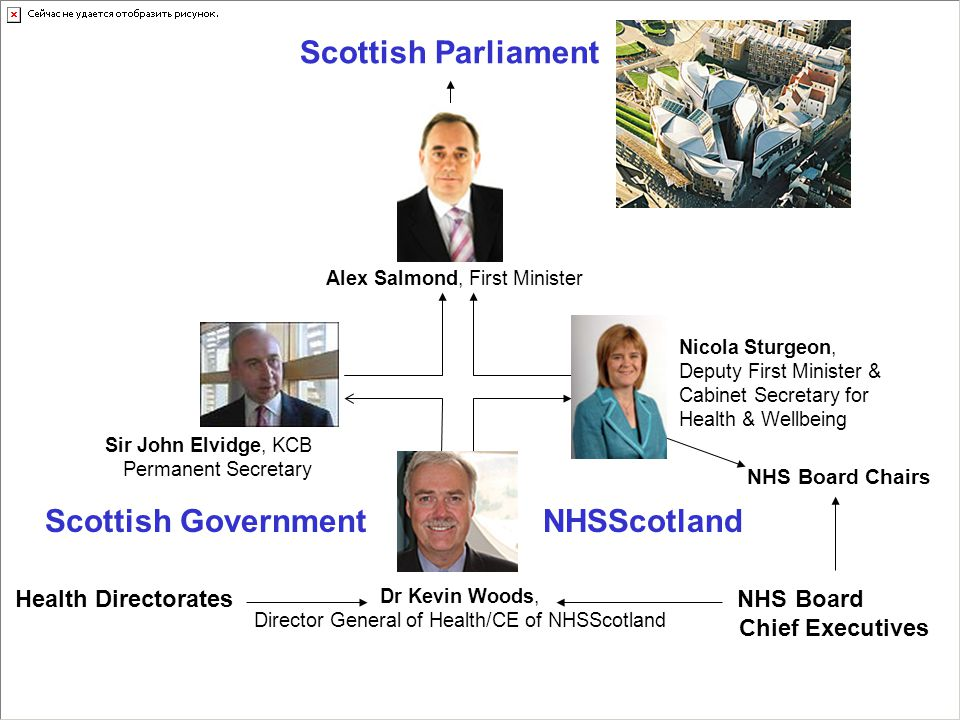 Scottish Parliament NHS Board Chairs NHS Board Chief Executives Health Directorates Scottish GovernmentNHSScotland Dr Kevin Woods, Director General of Health/CE of NHSScotland Sir John Elvidge, KCB Permanent Secretary Alex Salmond, First Minister Nicola Sturgeon, Deputy First Minister & Cabinet Secretary for Health & Wellbeing