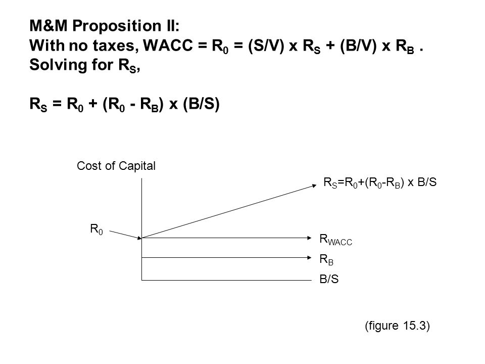 M&M Proposition II: With no taxes, WACC = R 0 = (S/V) x R S + (B/V) x R B.