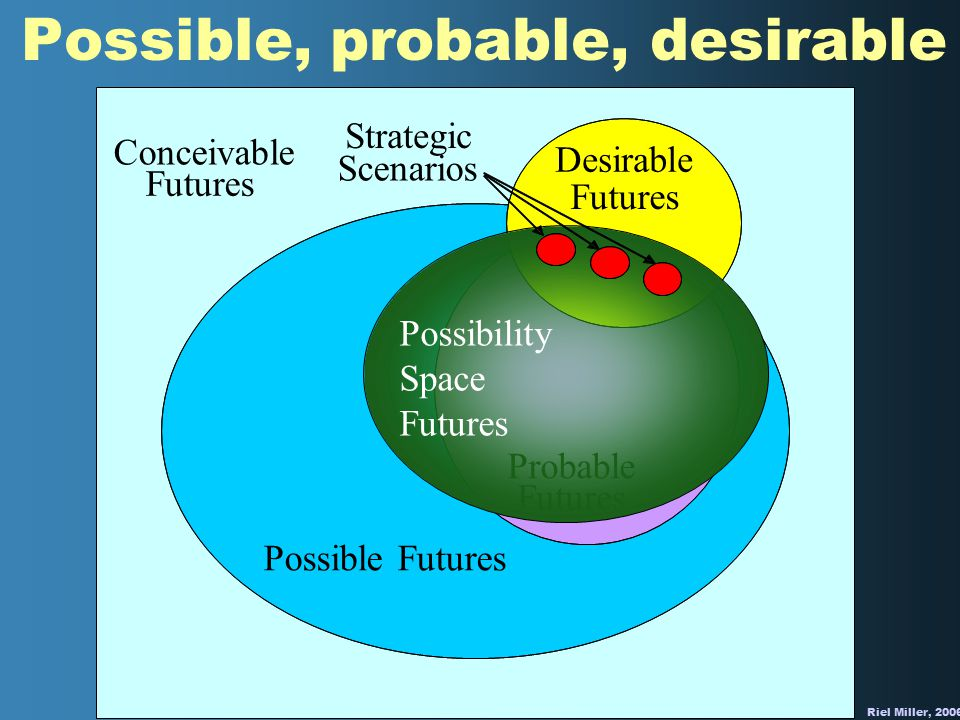 Riel Miller, 2006 Possible, probable, desirable Possible Futures Conceivable Futures Probable Futures Desirable Futures Possibility Space Futures Strategic Scenarios