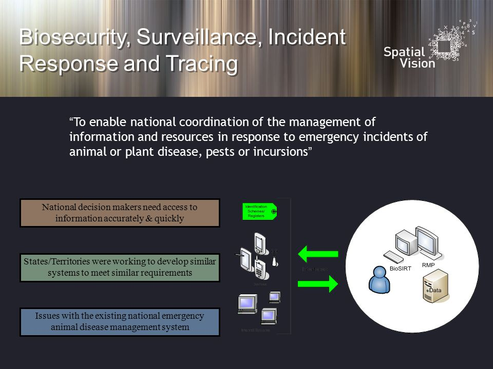 To enable national coordination of the management of information and resources in response to emergency incidents of animal or plant disease, pests or incursions Biosecurity, Surveillance, Incident Response and Tracing National decision makers need access to information accurately & quickly Issues with the existing national emergency animal disease management system States/Territories were working to develop similar systems to meet similar requirements