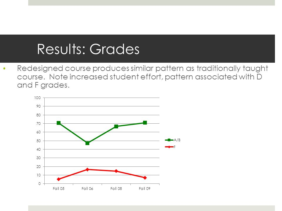 Results: Grades Redesigned course produces similar pattern as traditionally taught course.
