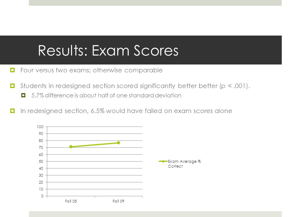 Results: Exam Scores  Four versus two exams; otherwise comparable  Students in redesigned section scored significantly better better (p <.001).