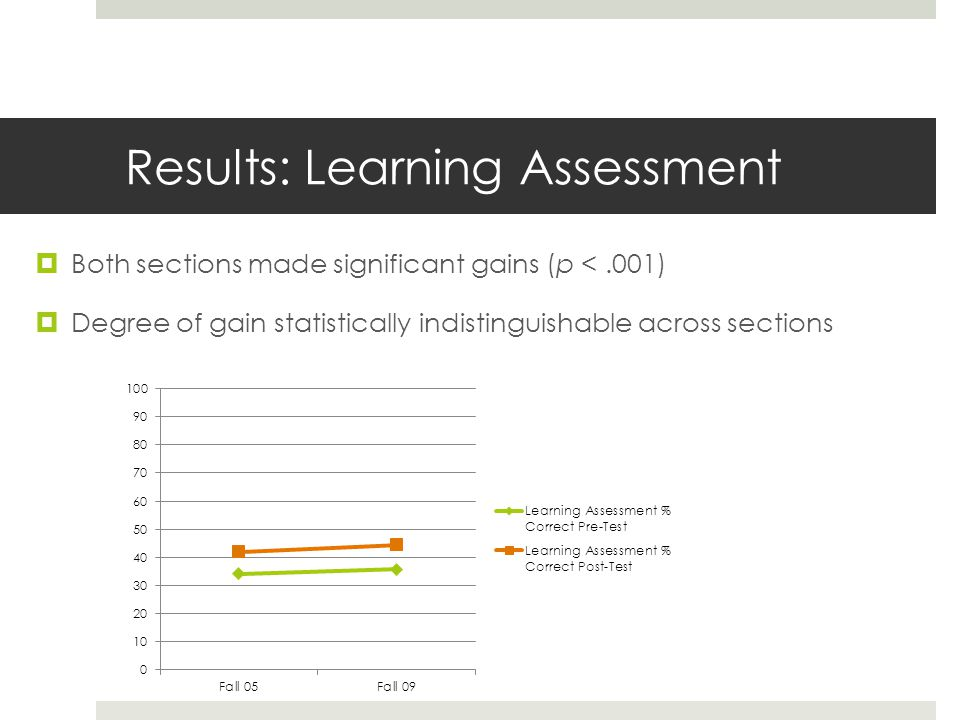 Results: Learning Assessment  Both sections made significant gains (p <.001)  Degree of gain statistically indistinguishable across sections