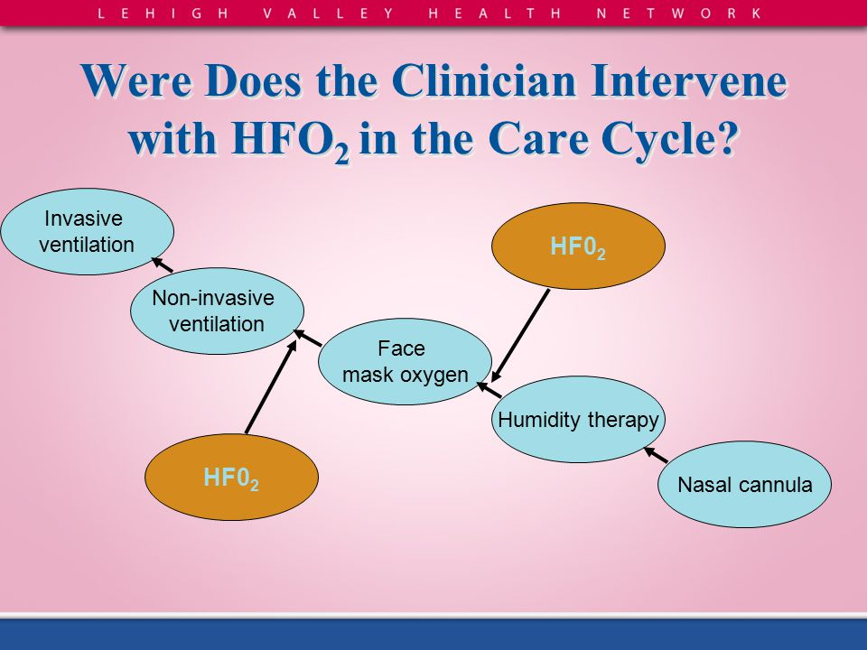 Were Does the Clinician Intervene with HFO2 in the Care Cycle? Non-invasive ventilation HF0 2 Invasive ventilation HF0 2 Face mask oxygen Humidity the
