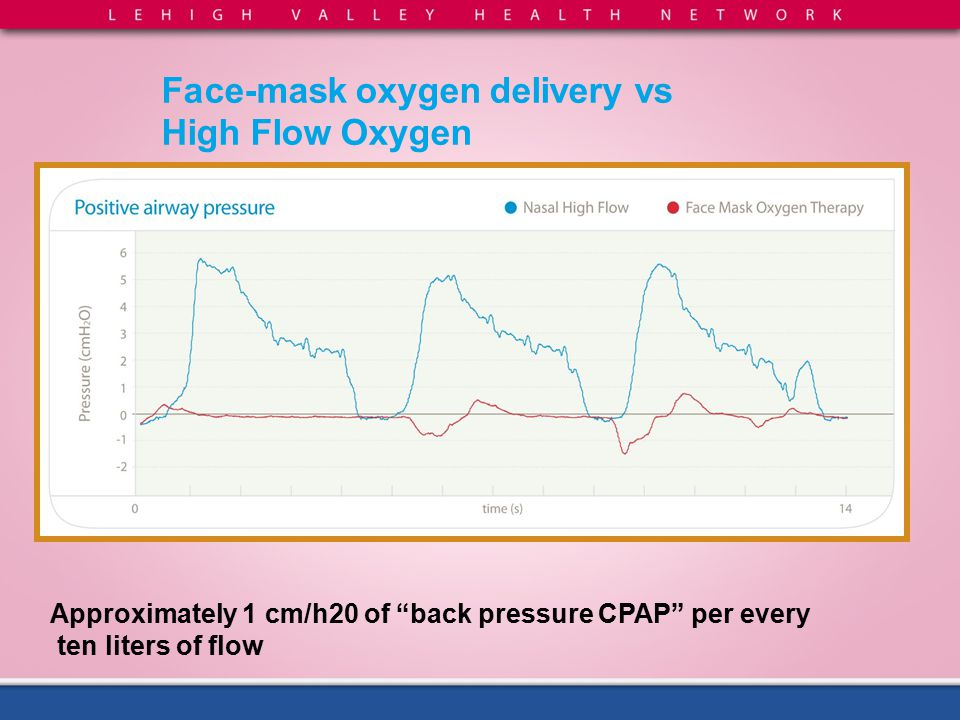 "Approximately 1 cm/h20 of ""back pressure CPAP"" per every ten liters of flow Face-mask oxygen delivery vs High Flow Oxygen"