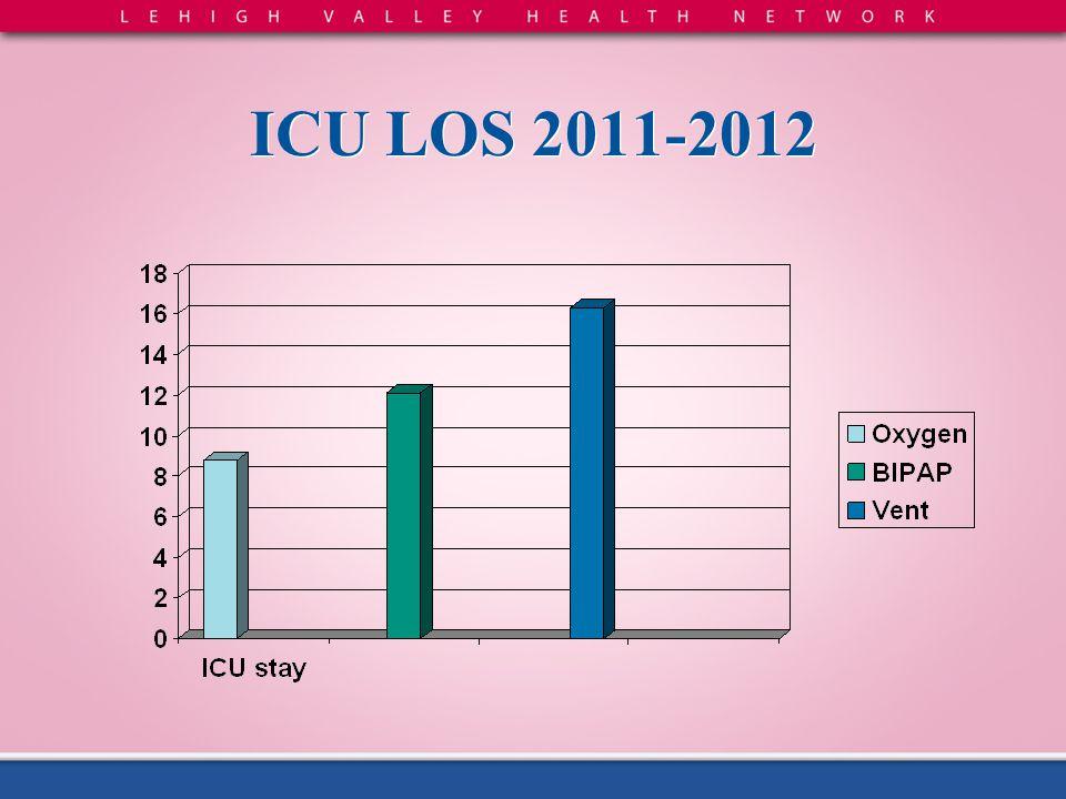 ICU LOS 2011-2012