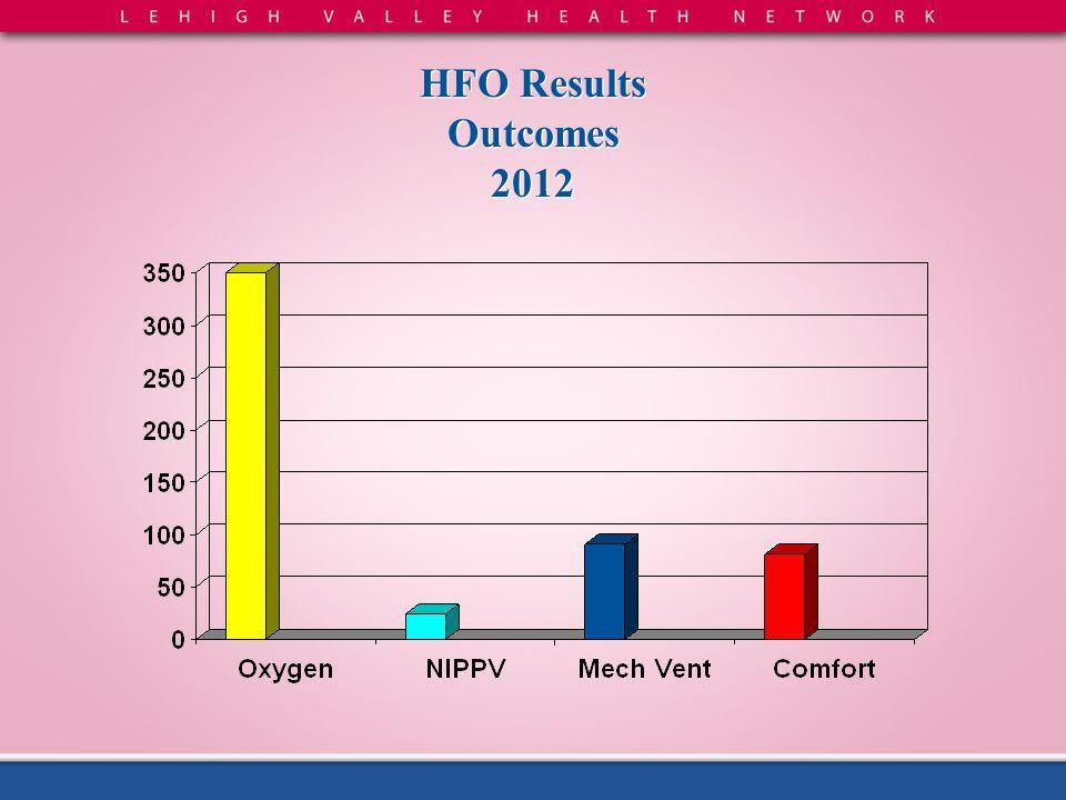 HFO Results Outcomes 2012