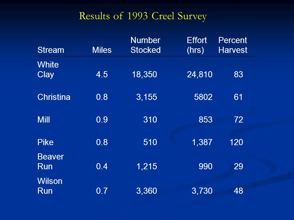 Results of 1993 Creel Survey StreamMiles Number Stocked Effort (hrs) Percent Harvest White Clay4.518,35024,81083 Christina0.83,155580261 Mill0.9310853