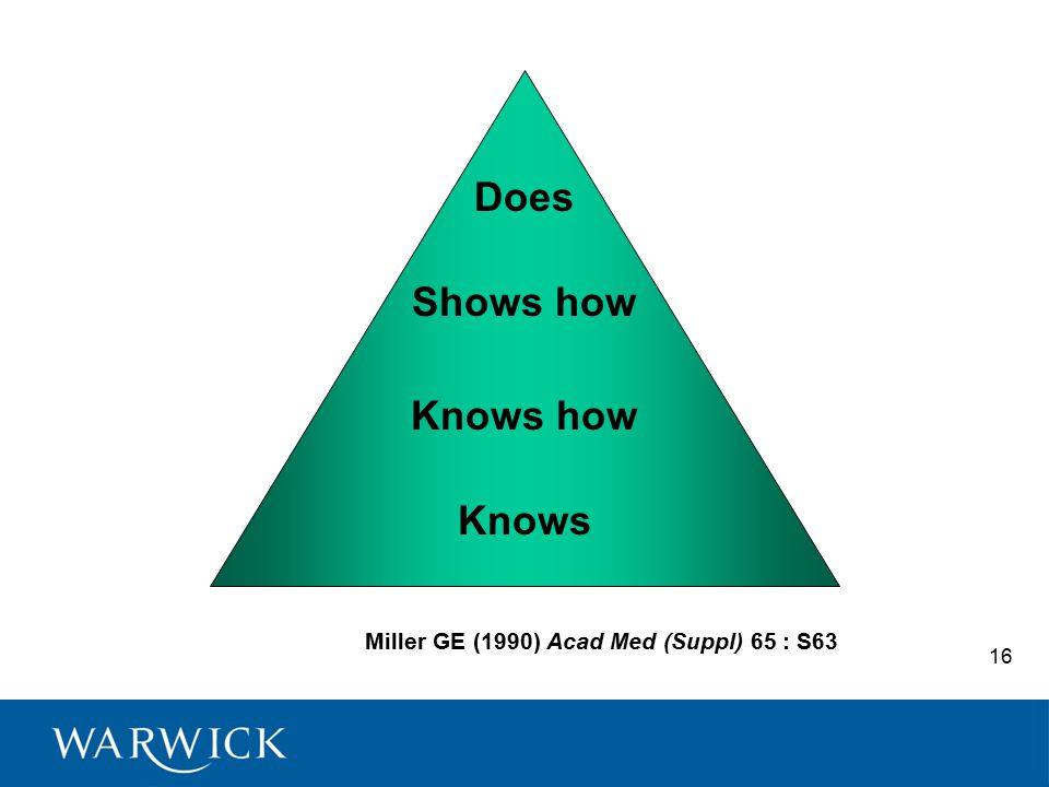 Miller GE (1990) Acad Med (Suppl) 65 : S63 Does Shows how Knows how Knows 16