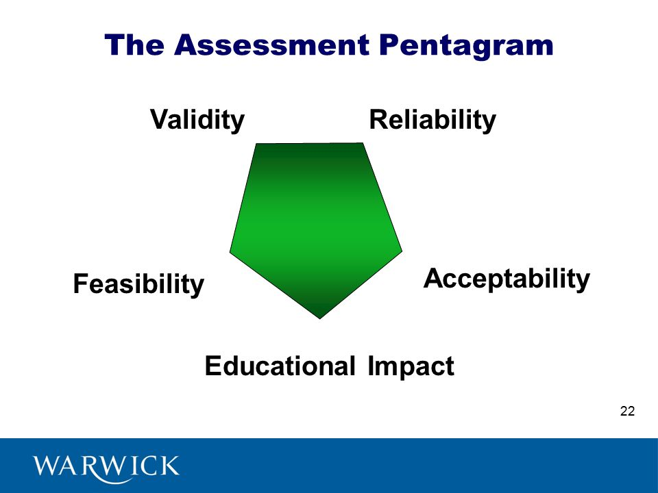 The Assessment Pentagram ValidityReliability Feasibility Acceptability Educational Impact 22