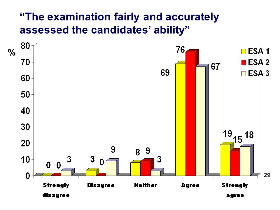 The examination fairly and accurately assessed the candidates' ability 29