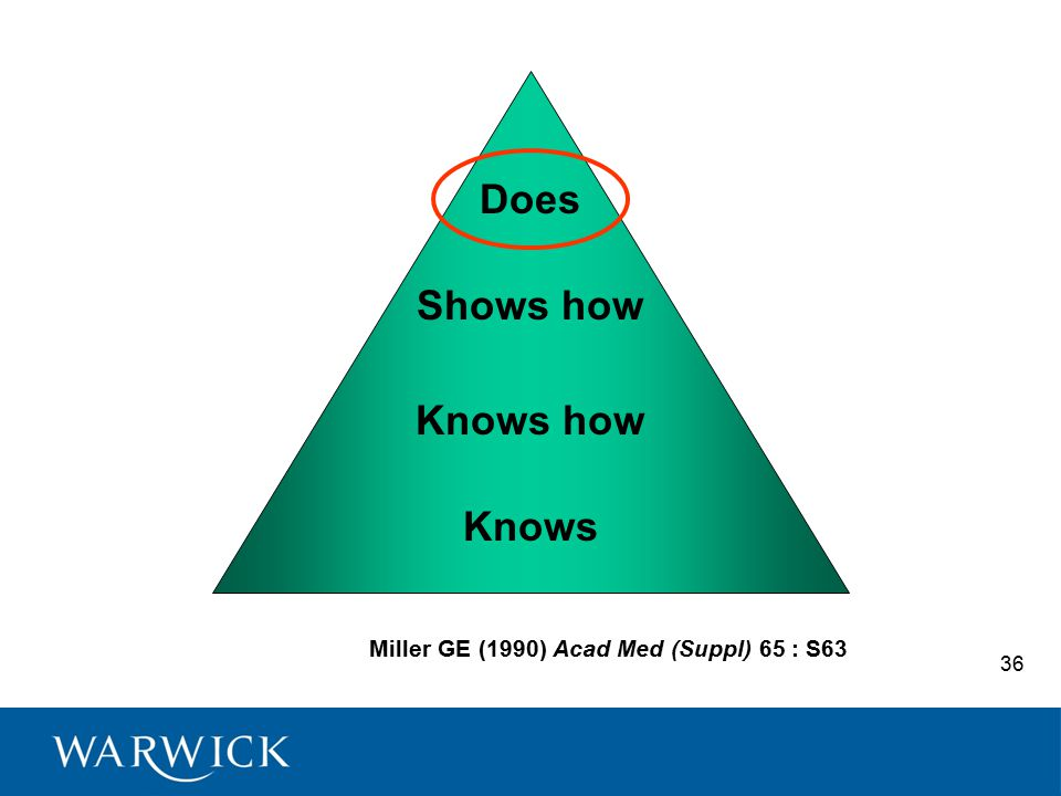 Miller GE (1990) Acad Med (Suppl) 65 : S63 Does Shows how Knows how Knows 36