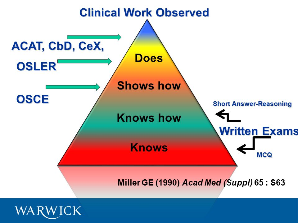 Miller GE (1990) Acad Med (Suppl) 65 : S63 Does Shows how Knows how Knows OSCE Written Exams OSLER Clinical Work Observed ACAT, CbD, CeX, Short Answer-Reasoning MCQ