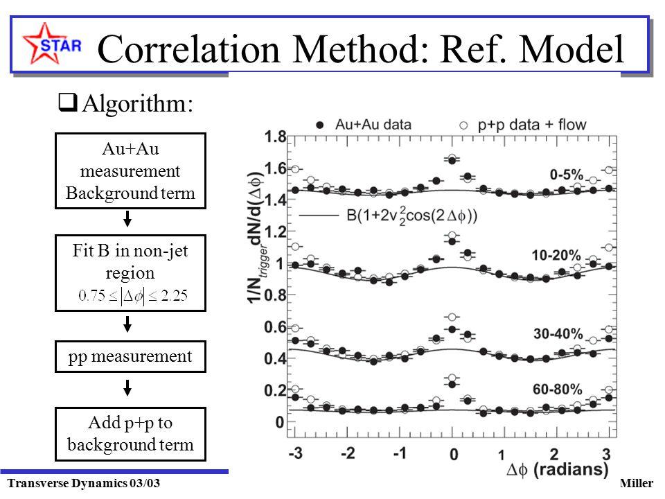 Transverse Dynamics 03/03Mike Miller Correlation Method: Ref. Model  Algorithm: Au+Au measurement Background term pp measurement Fit B in non-jet reg