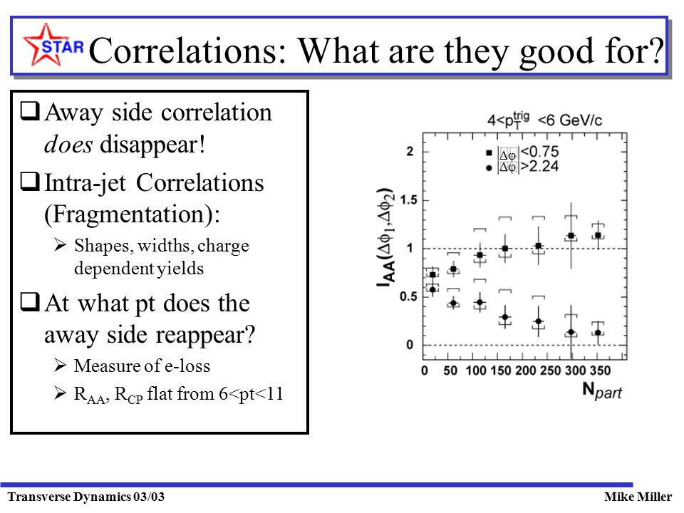 Transverse Dynamics 03/03Mike Miller Correlations: What are they good for?   Away side correlation does disappear!  Intra-jet Correlations (Fragme