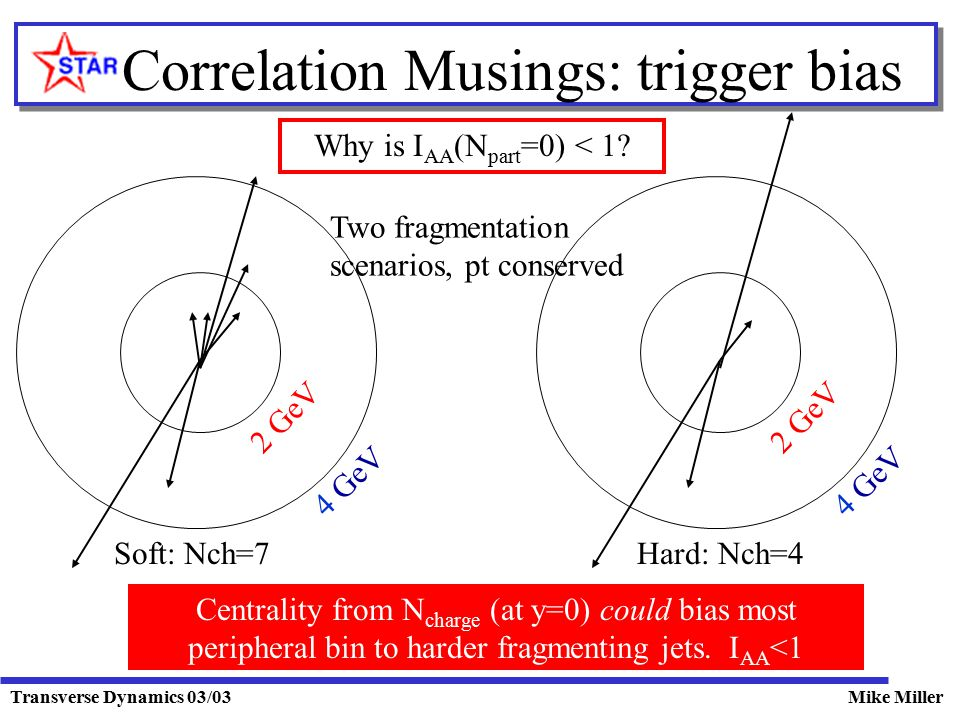 Transverse Dynamics 03/03Mike Miller Correlation Musings: trigger bias Two fragmentation scenarios, pt conserved 2 GeV 4 GeV Soft: Nch=7 2 GeV 4 GeV Hard: Nch=4 Centrality from N charge (at y=0) could bias most peripheral bin to harder fragmenting jets.