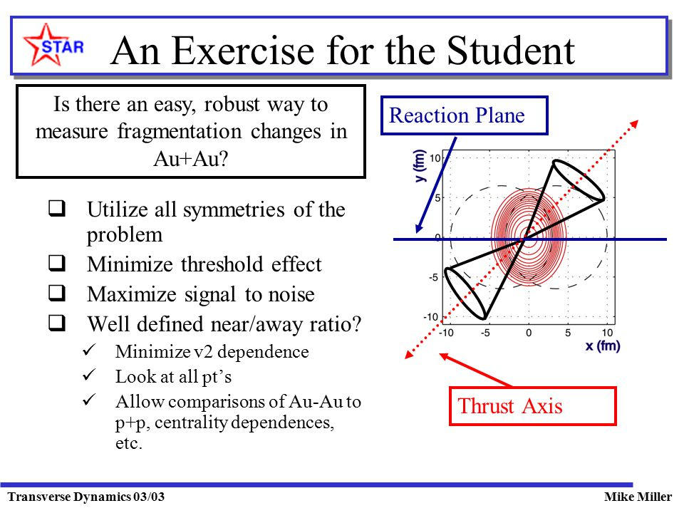 Transverse Dynamics 03/03Mike Miller An Exercise for the Student  Utilize all symmetries of the problem  Minimize threshold effect  Maximize signal