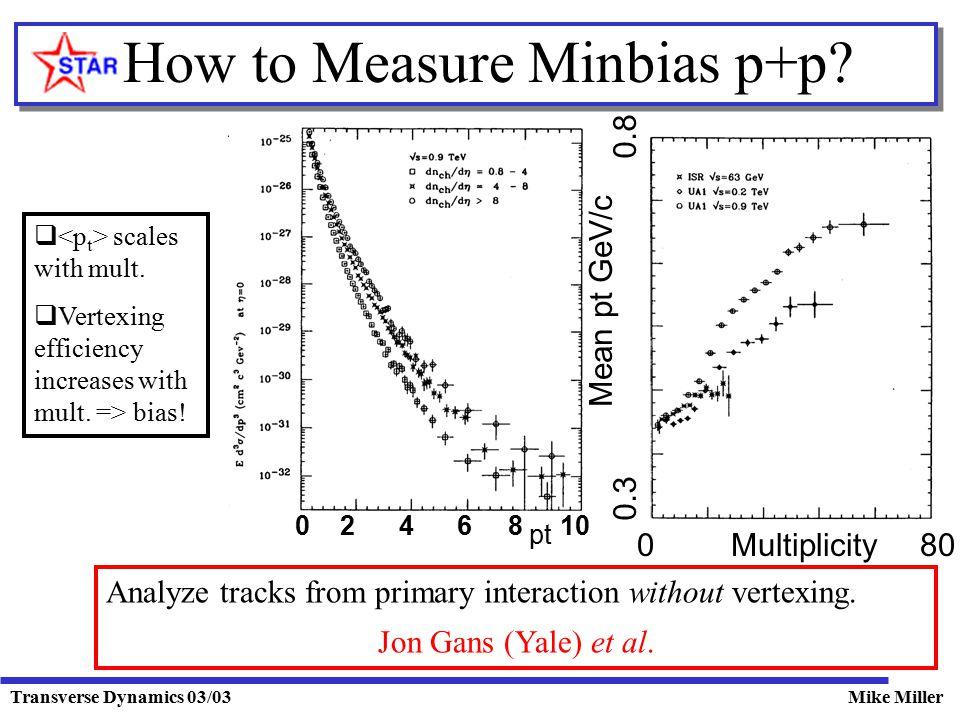 Transverse Dynamics 03/03Mike Miller How to Measure Minbias p+p? Mean pt GeV/c 0 80Multiplicity 0.3 0.8 0 2 4 6 8 10 pt  scales with mult.  Vertexin