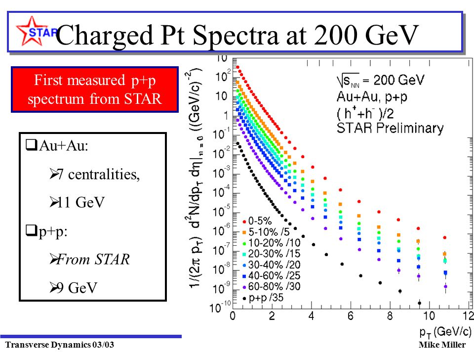 Transverse Dynamics 03/03Mike Miller Charged Pt Spectra at 200 GeV  Au+Au:  7 centralities,  11 GeV  p+p:  From STAR  9 GeV First measured p+p spectrum from STAR