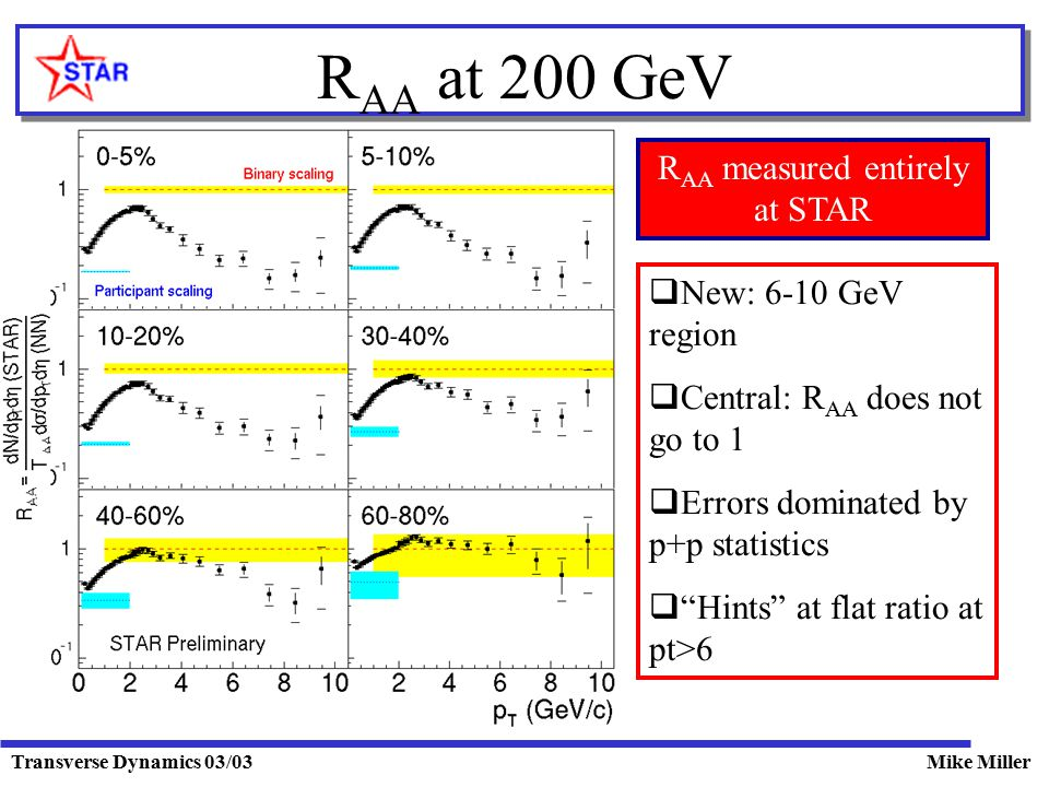 Transverse Dynamics 03/03Mike Miller R AA at 200 GeV  New: 6-10 GeV region  Central: R AA does not go to 1  Errors dominated by p+p statistics  Hints at flat ratio at pt>6 R AA measured entirely at STAR