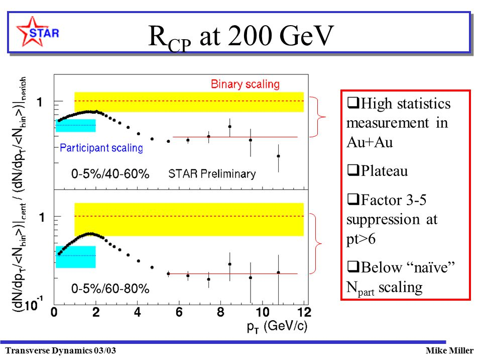 Transverse Dynamics 03/03Mike Miller R CP at 200 GeV  High statistics measurement in Au+Au  Plateau  Factor 3-5 suppression at pt>6  Below naïve N part scaling