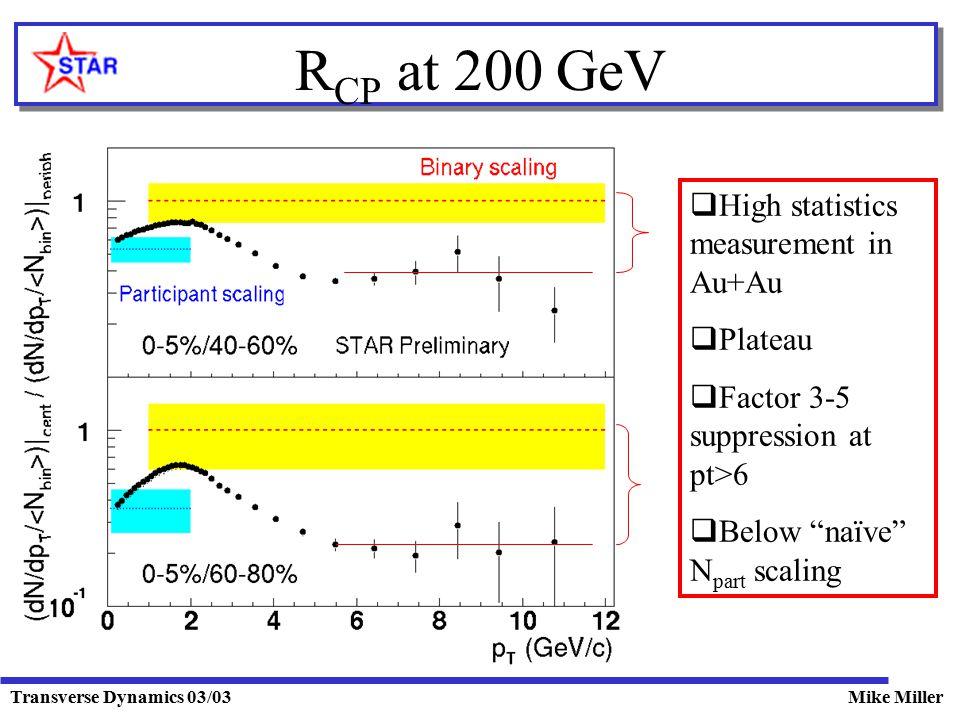 Transverse Dynamics 03/03Mike Miller R CP at 200 GeV  High statistics measurement in Au+Au  Plateau  Factor 3-5 suppression at pt>6  Below naïve N part scaling