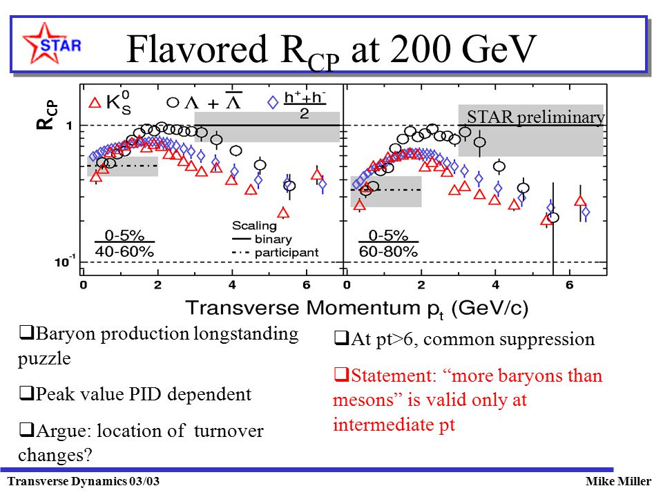 Transverse Dynamics 03/03Mike Miller Flavored R CP at 200 GeV R CP STAR preliminary  Baryon production longstanding puzzle  Peak value PID dependent